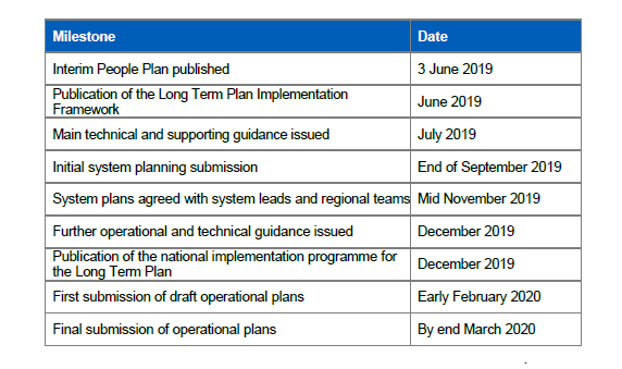 Capture nhs implementaion plan